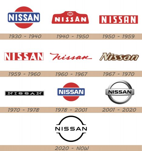 Nissan Logo history