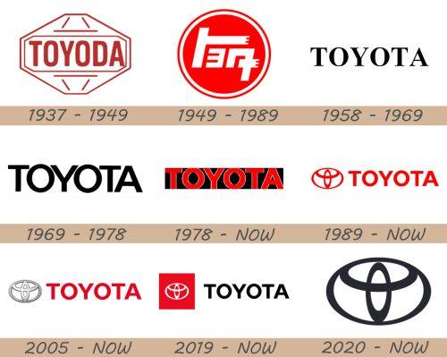 Toyota Logo history
