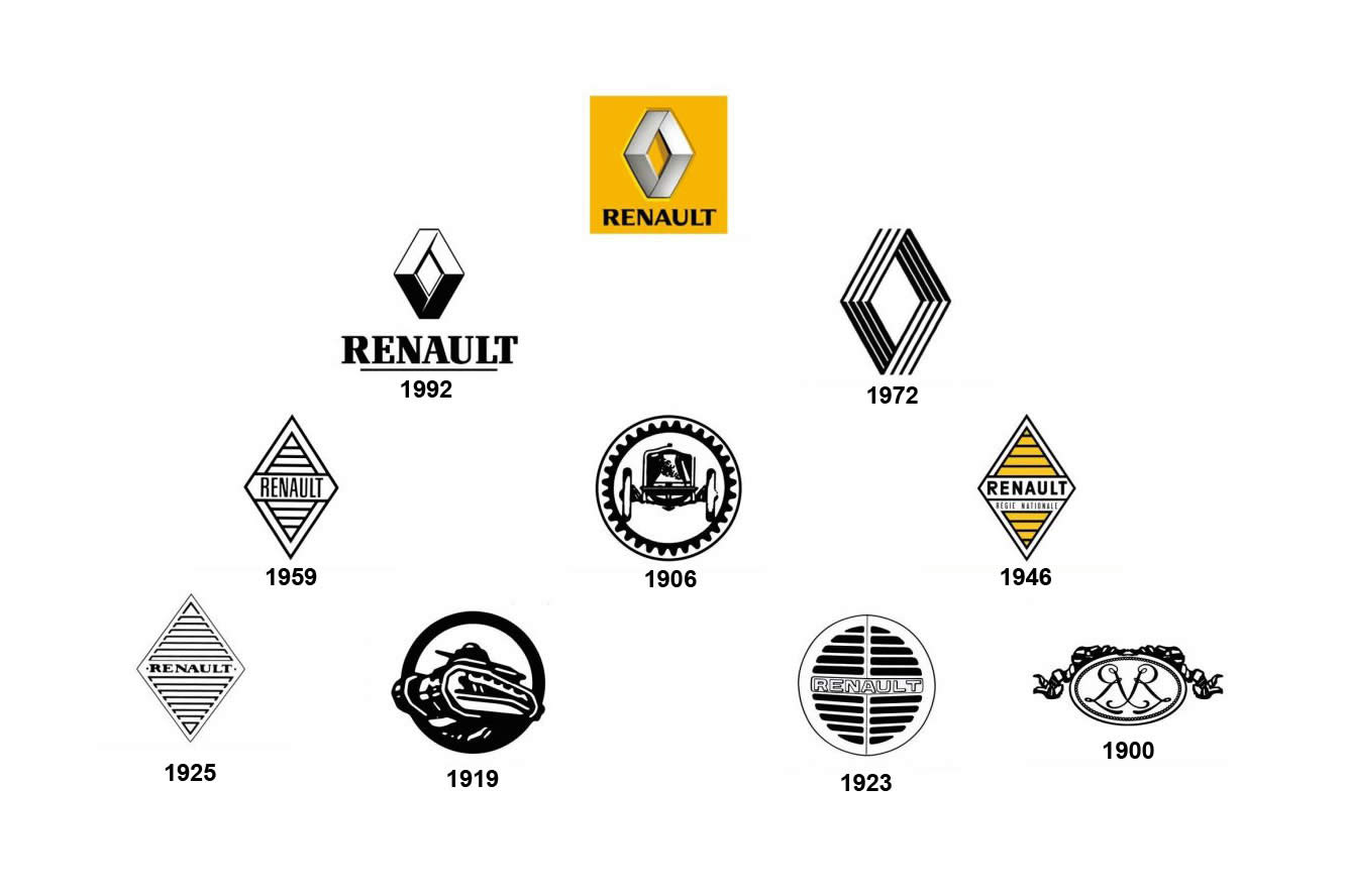 Renault logo renault car symbol meaning and history car brand all renault logos biocorpaavc Choice Image