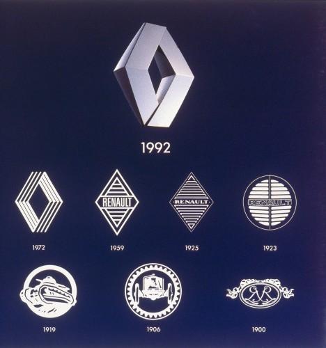 All Renault Logos