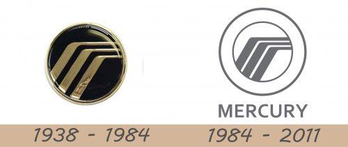 Mercury Logo history